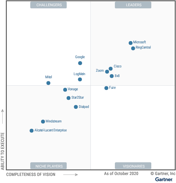 Figure_1_Magic_Quadrant_for_Unified_Communications_as_a_Service_Worldwide (1)